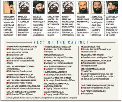 तालिबान सरकार में सबसे शक्तिशाली समूह हक्कानी नेटवर्क कौन हैं