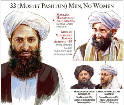 Who are the Haqqani Networks, the most powerful group in the Taliban government